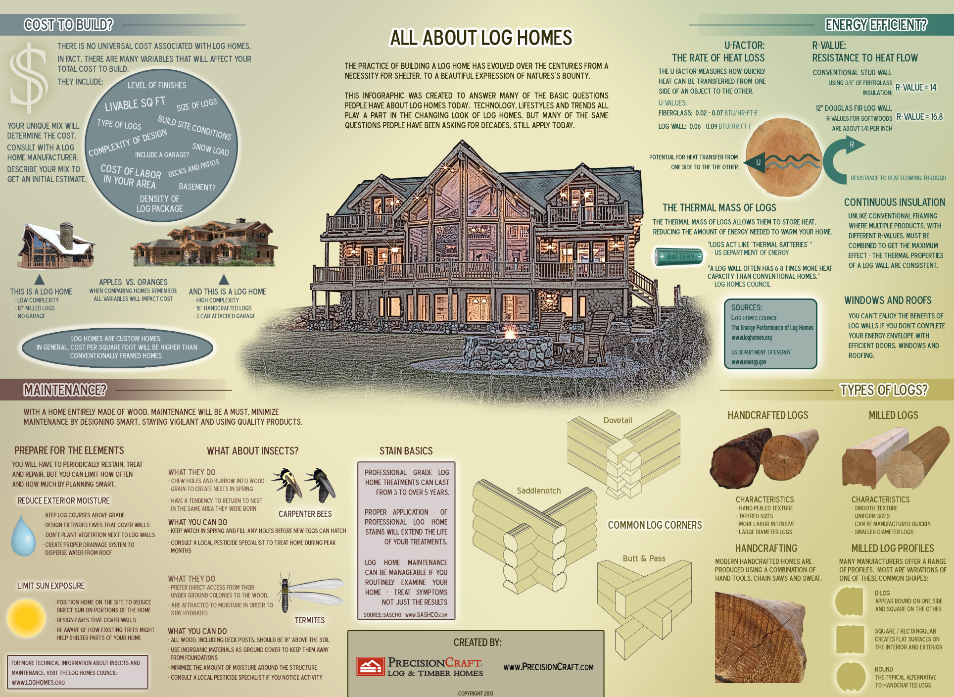 Infographic-log-homes